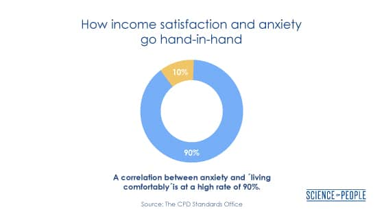 How income satisfaction and anxiety go hand-in hand