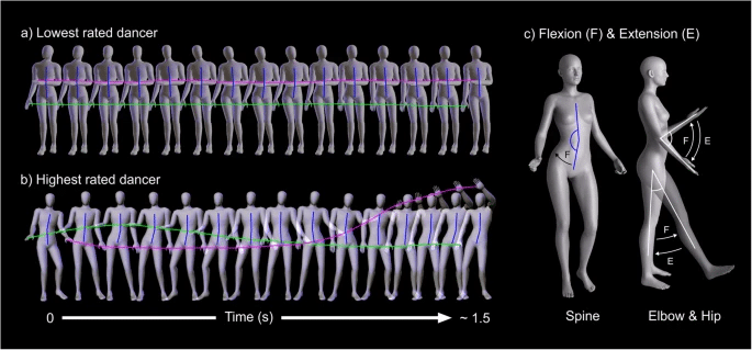 Study of digital dancing avatars