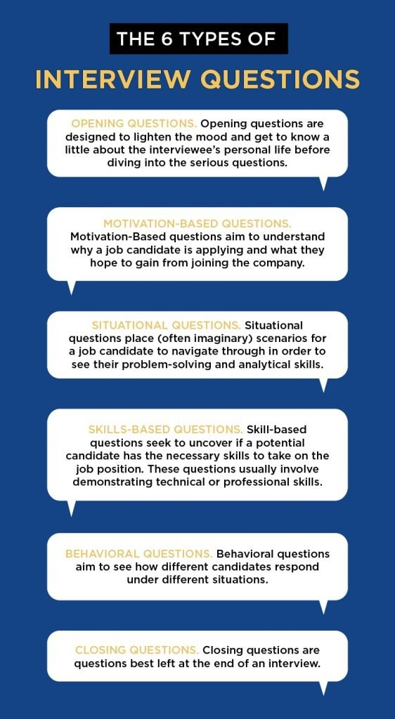 Graphic describing the 6 types of interview questions