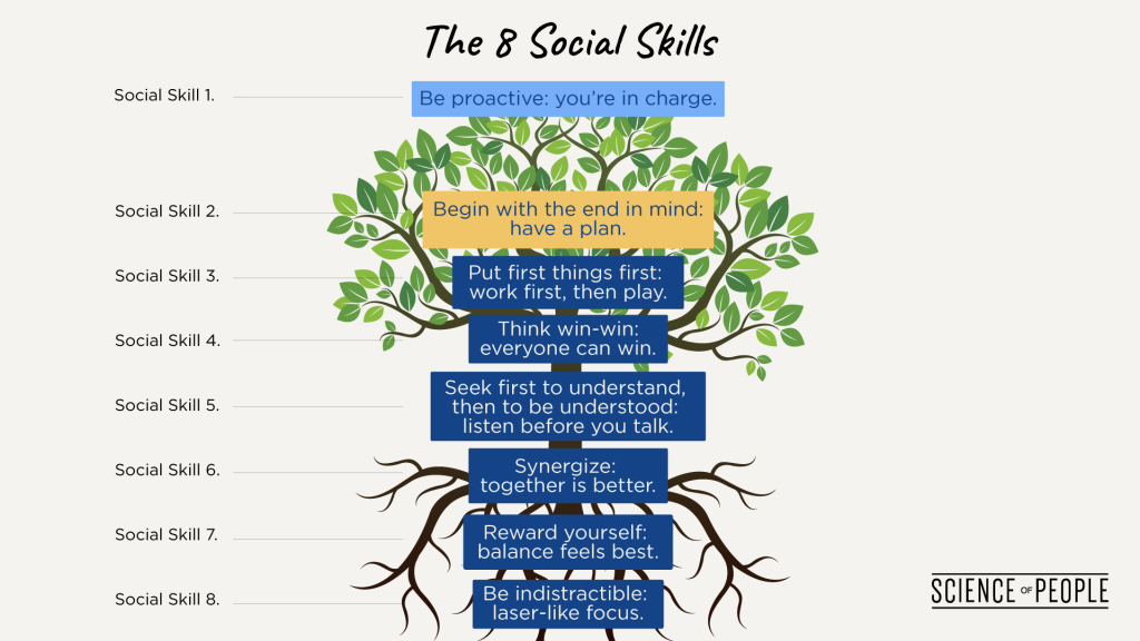 Graphic of a tree representing the 8 social skills