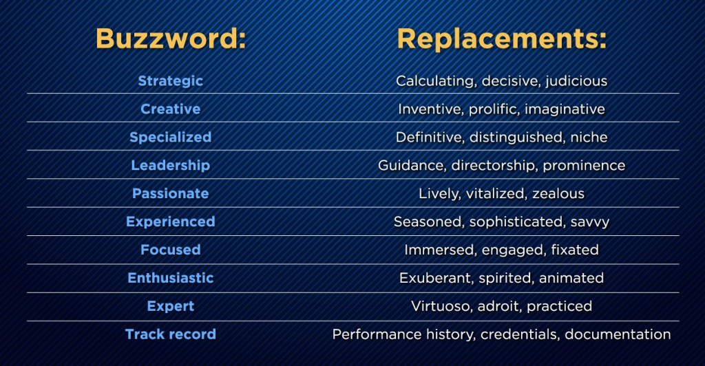 List of common buzzwords and different replacement options