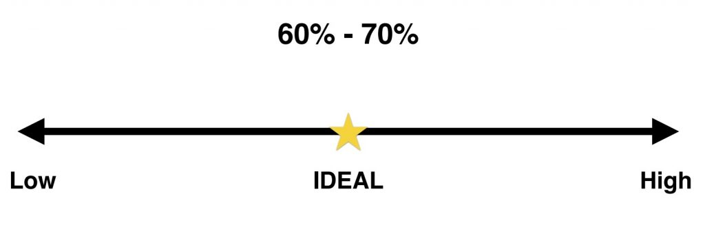 Arrow showing the ideal eye contact level of 60% to 70%