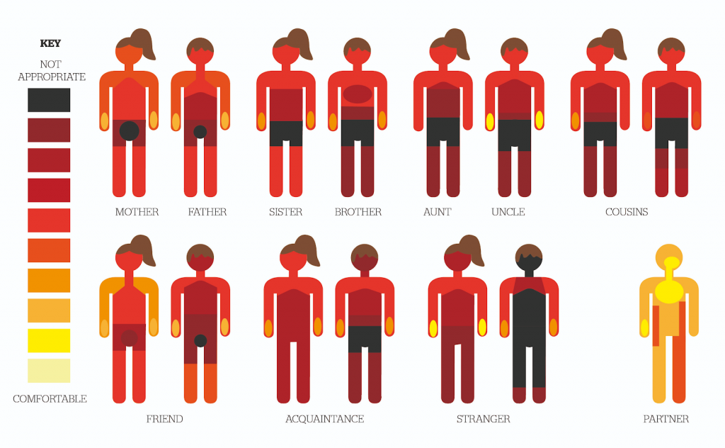 Image showing what men consider appropriate touch, for both men and women, in work and personal situations