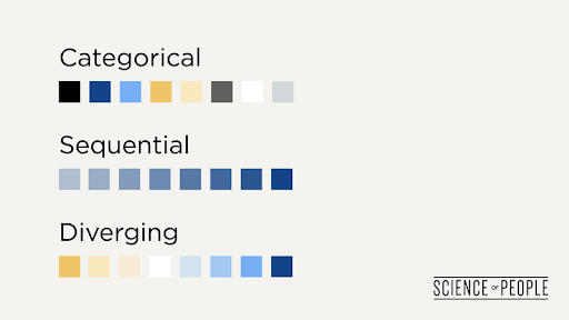 Graphic showing the differences in colors used to display categorical, sequential and diverging content