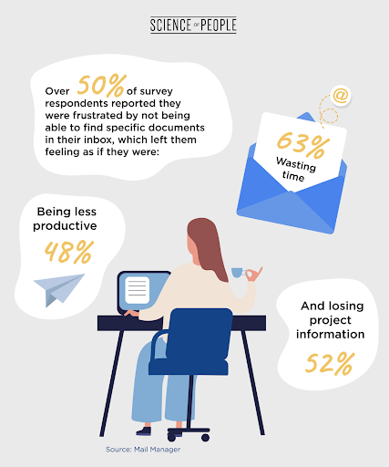 Results of a 2021 survey by Mail Manager show that most people feel like email makes them less productive and more frustrated
