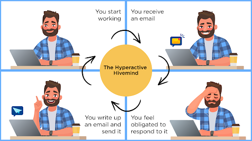 Graphic description of the Hyperactive Hivemind workflow