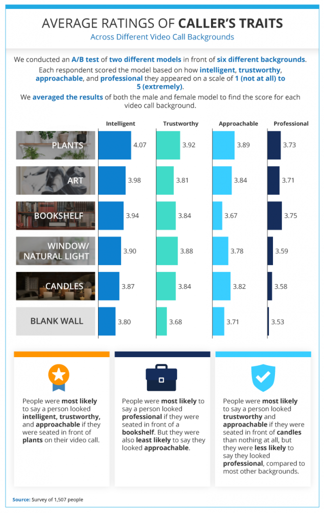 This infographic shows the average rating of caller's traits using Zoom backgrounds