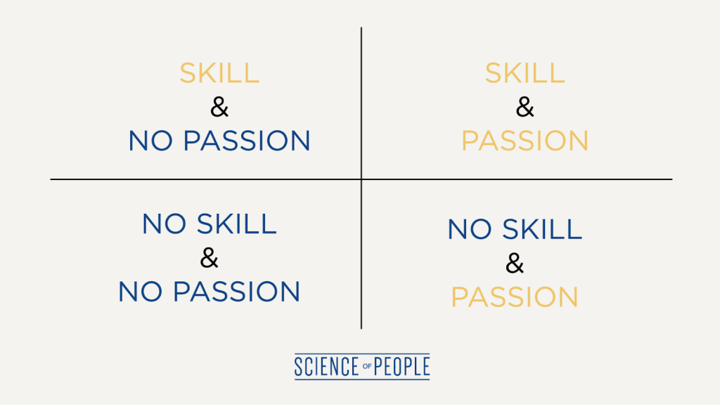 This infographic demonstrates the 2 attributes of skill and passion and why it's necessary to have both