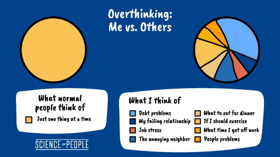 Overthinking: Me vs. Others pie chart infographic