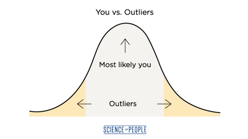 You vs. Outliers infographic