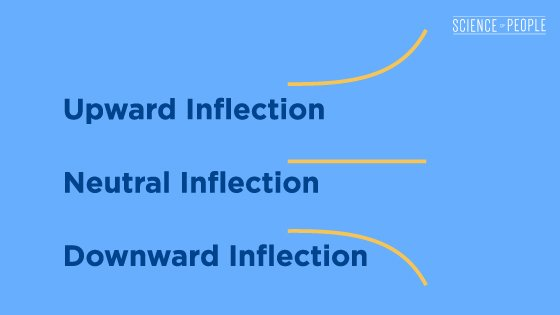 Upward inflection, neutral inflection, and downward inflection